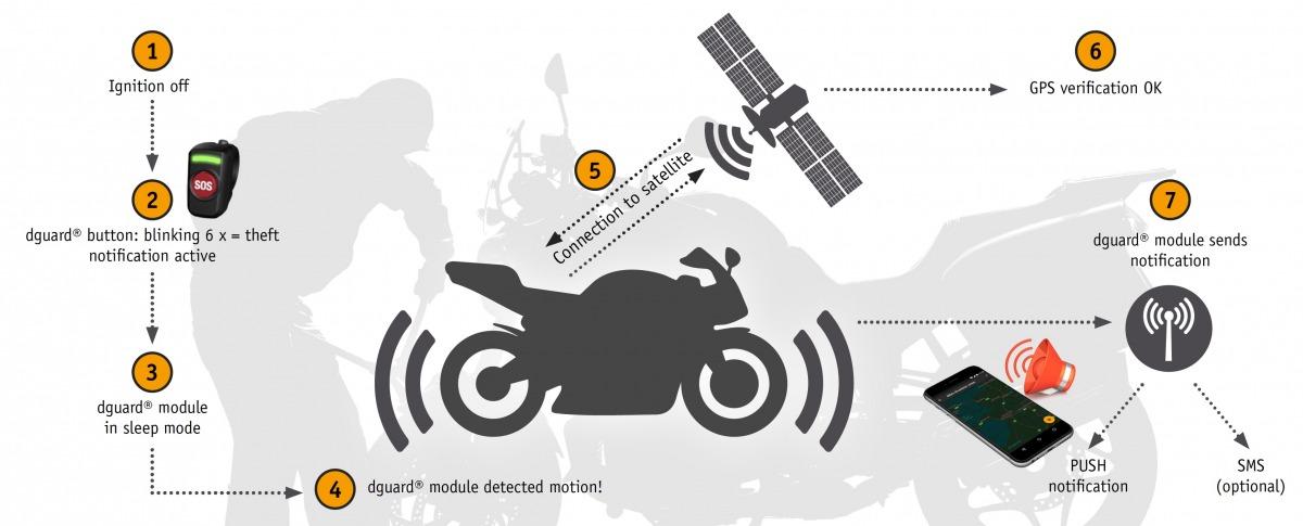 Anti-theft alarm :: dguard Motorrad Notrufsystem eCall